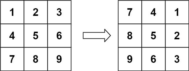 LeetCode - Rotate Image