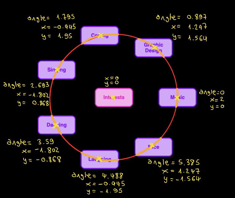 7 child nodes