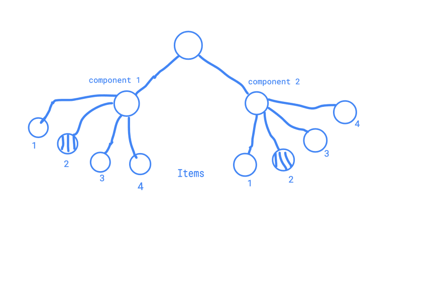 React tree