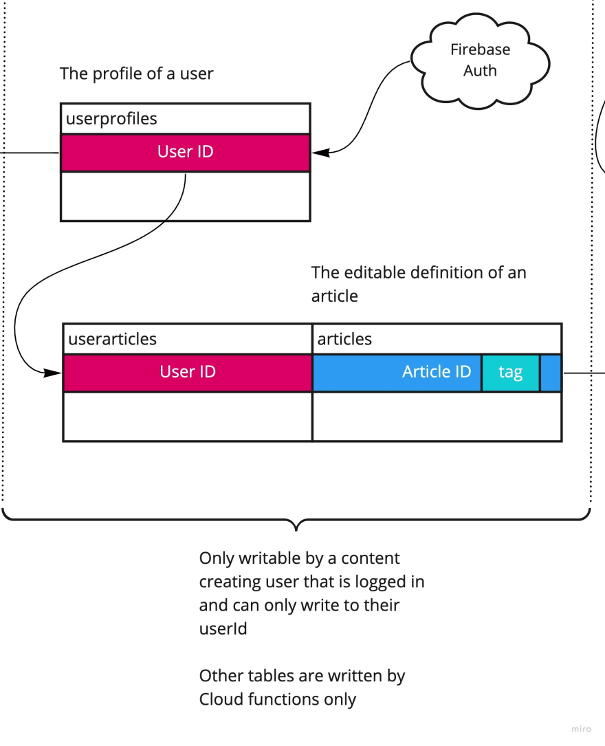 User Writable Collections