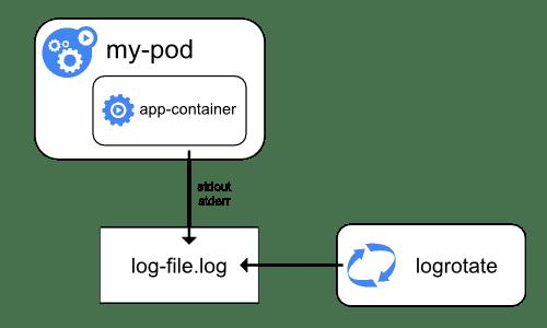 Logging at the node level