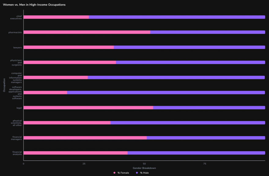 arctype horizontal stacked bar graph gender breakdown in high-income occupations