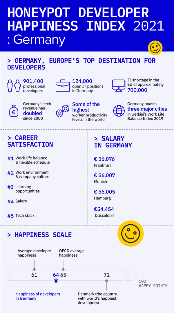 200312_DHI_Germany_Infographic (1)