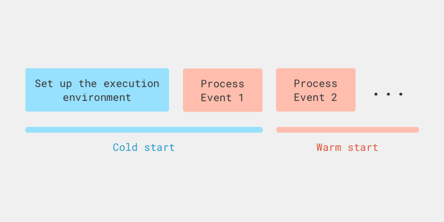 Lambda function cold start illustration