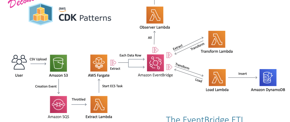 "Cover image for Watch me deconstruct ""The EventBridge ETL"" Serverless Architecture Pattern"