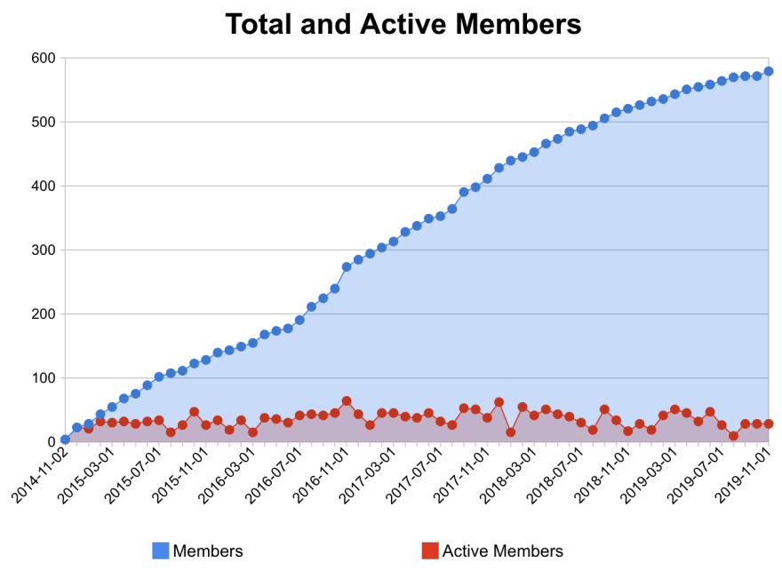 Papers We Love Vienna member stats