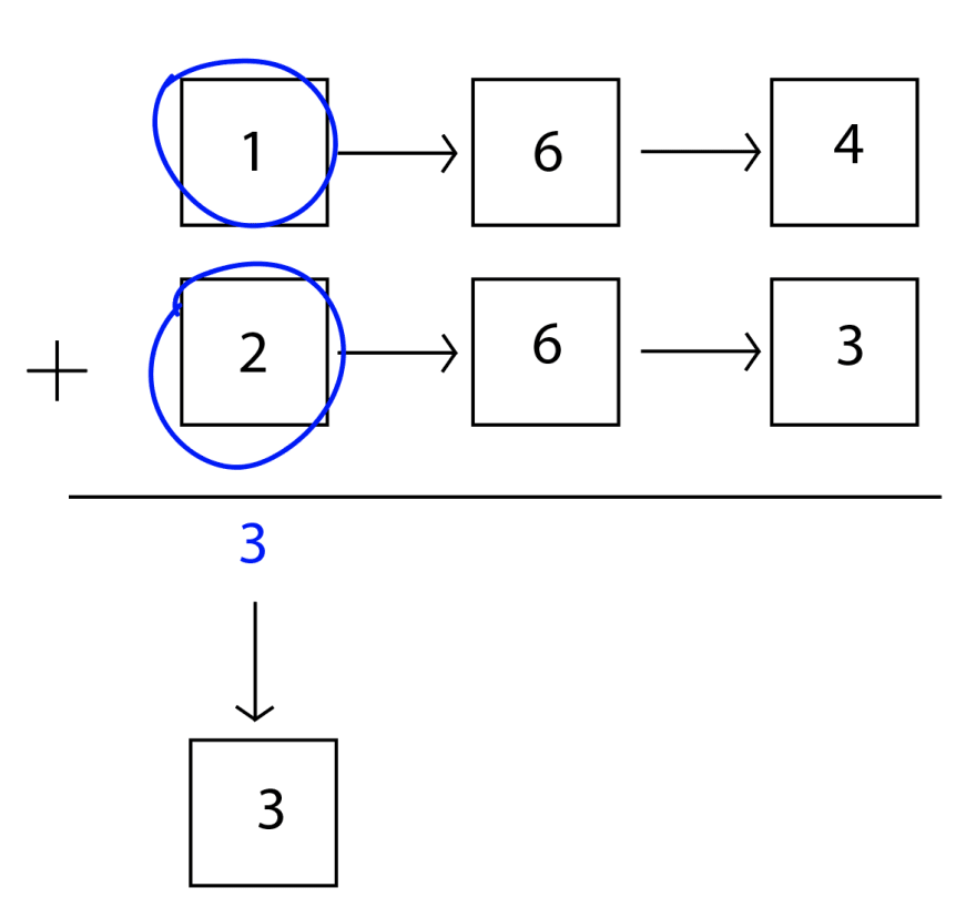 The first nodes of both linked lists are circled and then added. 1 + 2 = 3, which is a single digit number, so it can go into a new node right away.