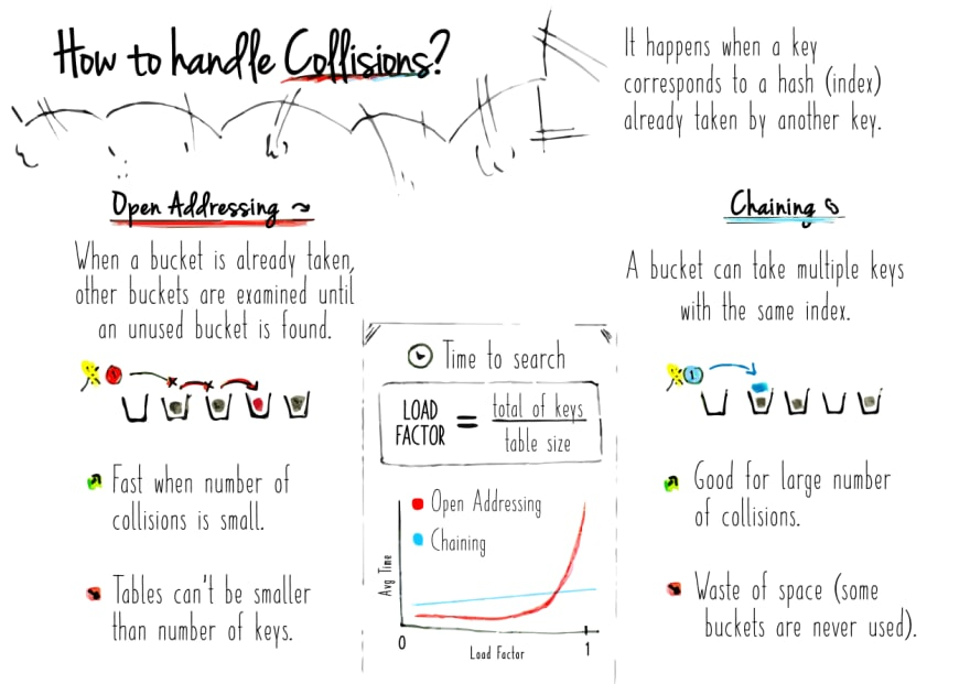 How to Handle Collisions