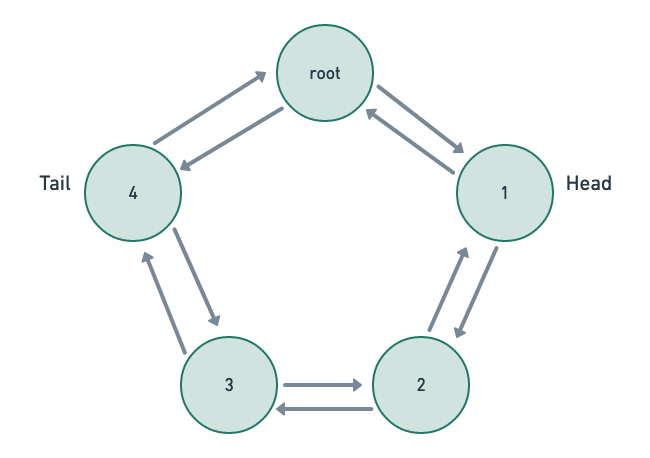 Circular doubly linked list w/ root node (Image Credit: Author)