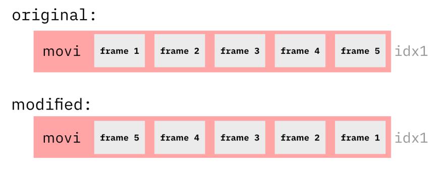 illustration of frame order inside the movi tag