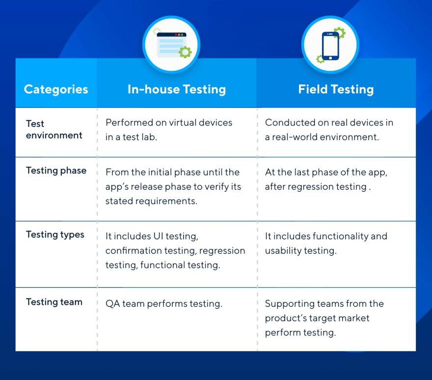 Difference between Field Testing and In-house Testing