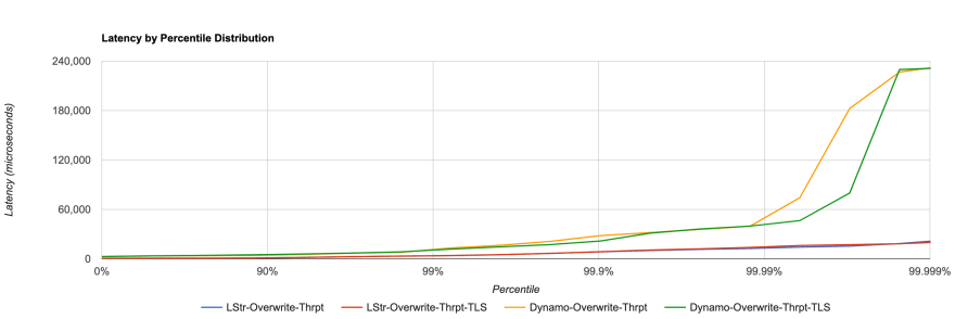 Overwrite Throughput - Parallelism-10