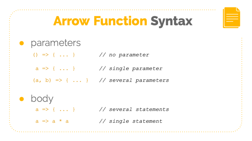 Arrow Function Syntax