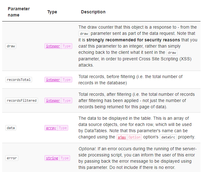 DataTables Response Parameters from Official Datatables docs