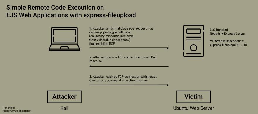 attack scenario diagram