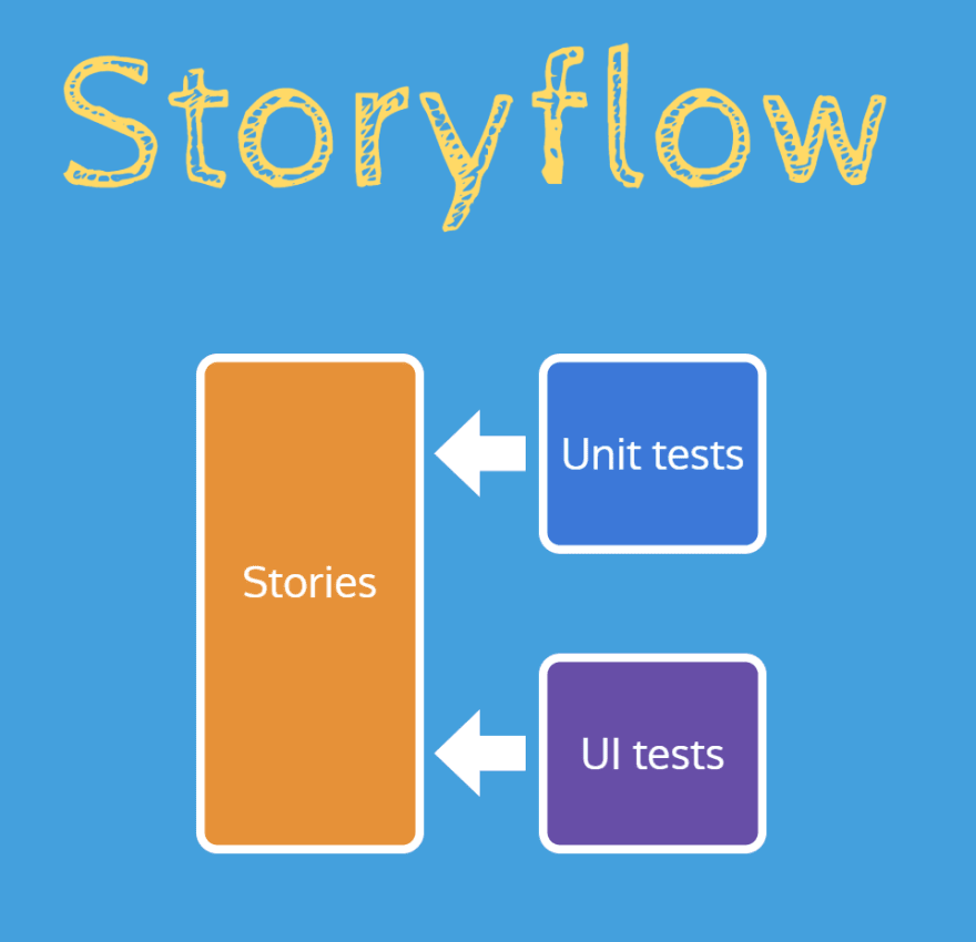 Storyflow diagram, write tests against Storybook