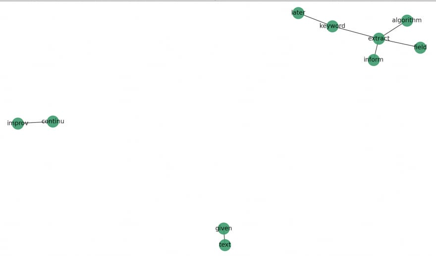 gensim Keywords Extraction results