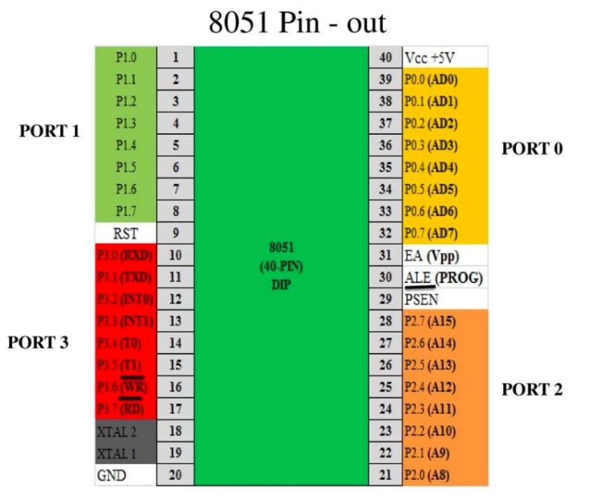 Pin Diagram of the 8051 microcontroller