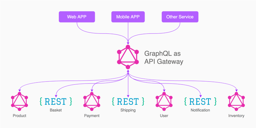 GraphQL as API Gateways