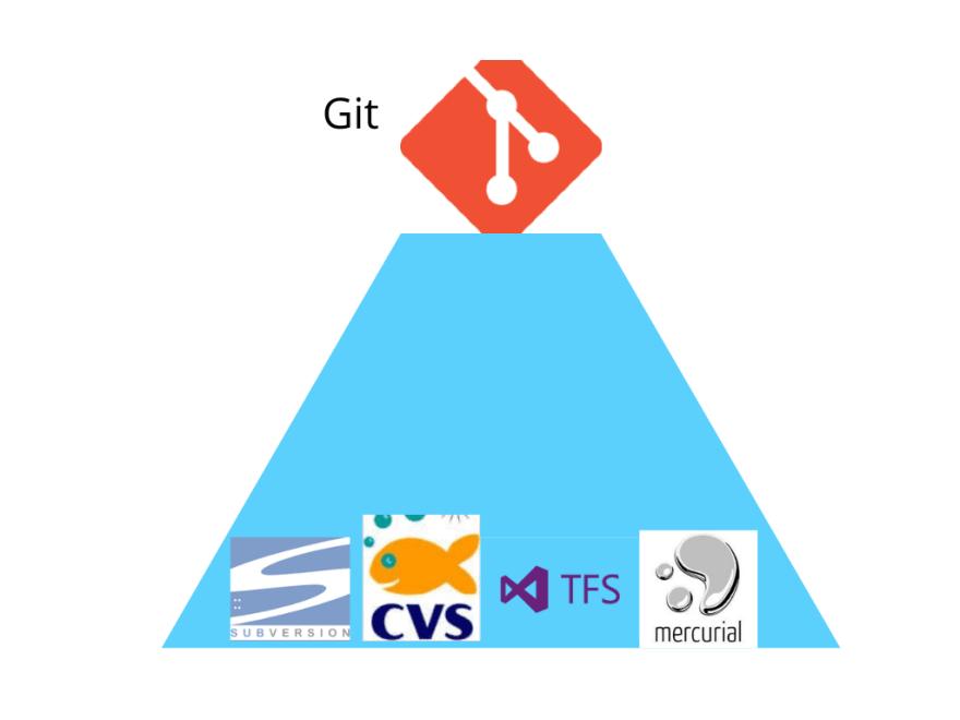 Git-on-top