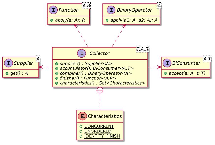 Collector Class Diagram