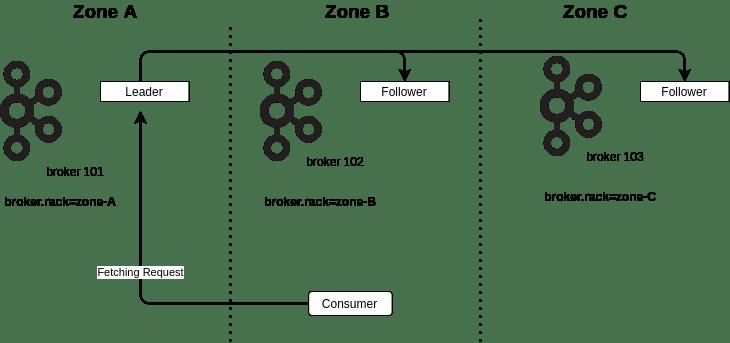 Apache Kafka Client Rack Awareness