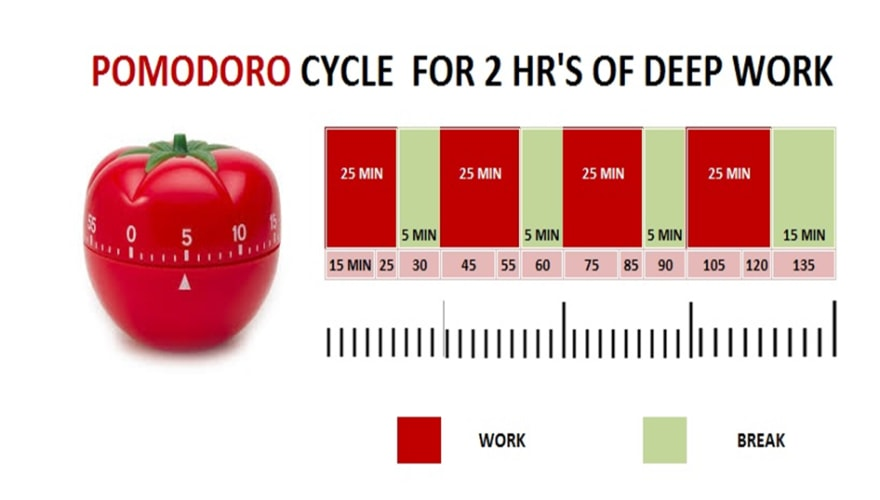 Source: [https://name-fame.com/motivation/pomodoro-technique-boost-study-work/](https://name-fame.com/motivation/pomodoro-technique-boost-study-work/)