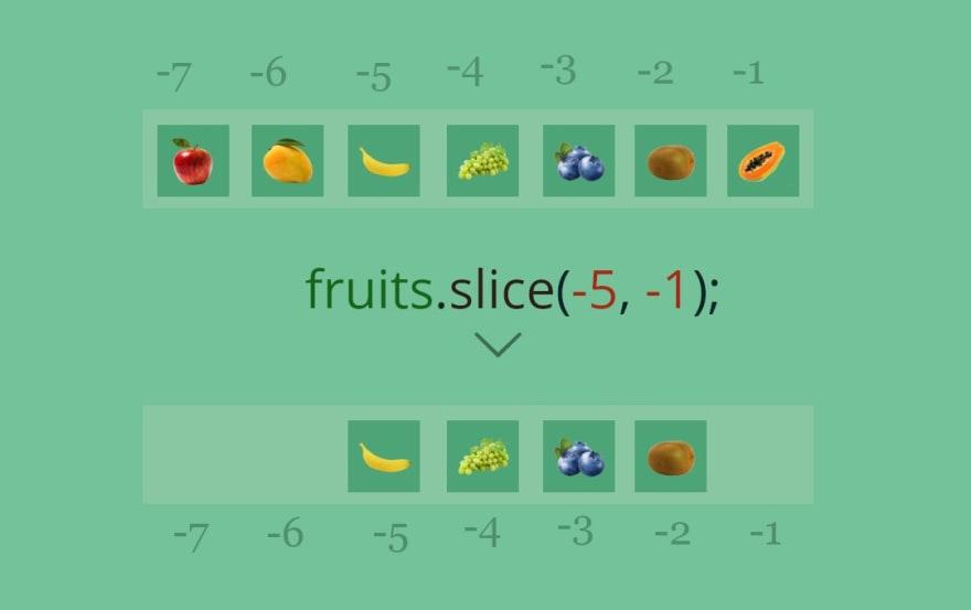 Slice method with negative index works fine