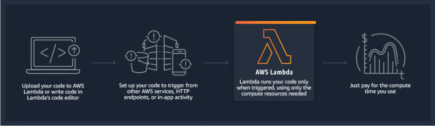 product-page-diagram_Lambda-HowItWorks.68a0bcacfcf46fccf04b97f16b686ea44494303f