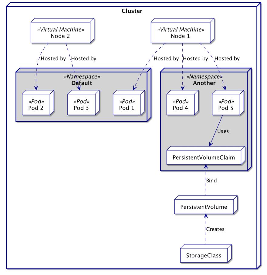 Namespace Organization