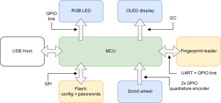 Block diagram of the device