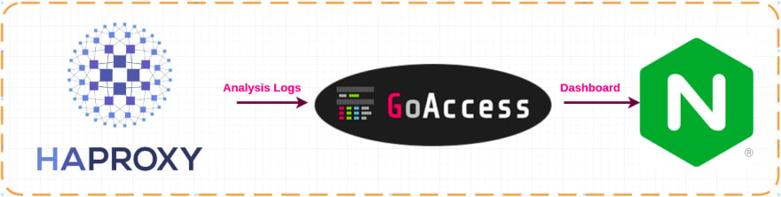Use GoAccess To Analyze HAProxy Logs