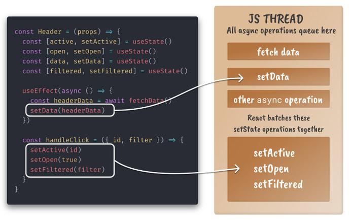 Um modelo mental de como as threads em JavaScript funcionam com estado, React agrupa atualizações de estado