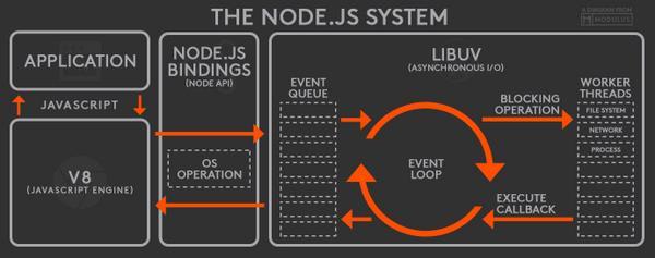 NodeJS Architecture