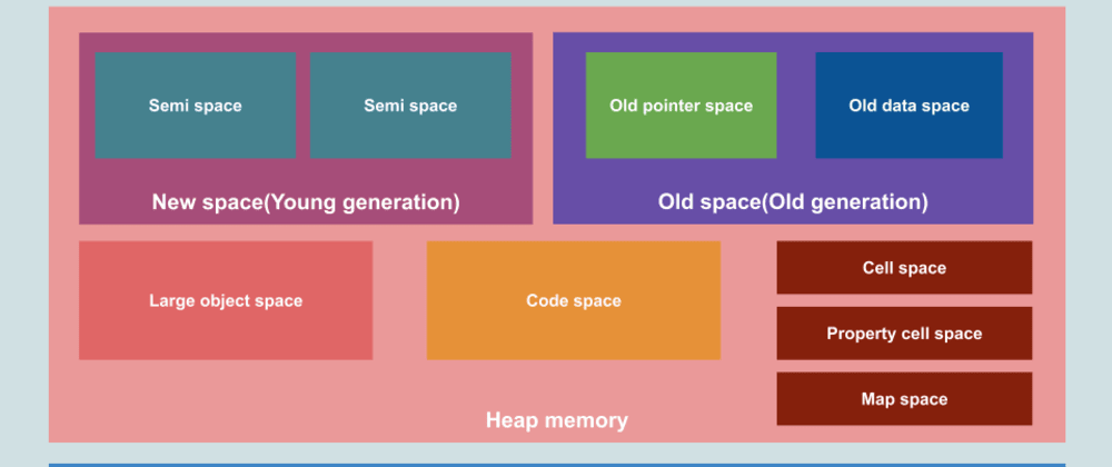 Cover image for 🚀 Visualizing memory management in V8 Engine (JavaScript, NodeJS, Deno, WebAssembly)