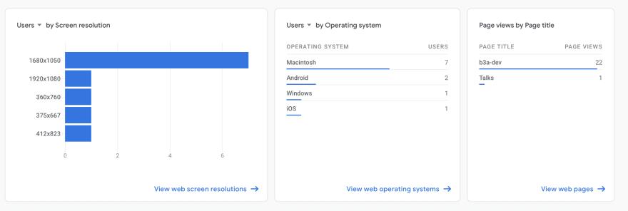 Google analytics statistics by technology