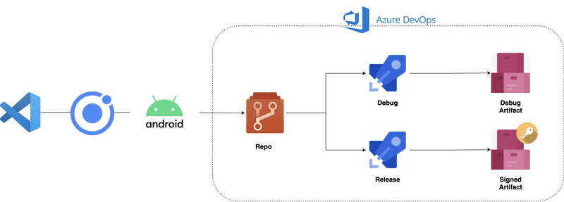 multi-stage-builds-with-azure-pipelines-ionic-0.png