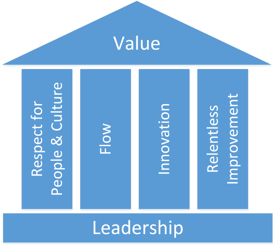 Diagram of a Temple. The roof says value, the base says Leadership and there are four pillars. Respect for People and Culture, Flow, Innovation and Relentless Improvement