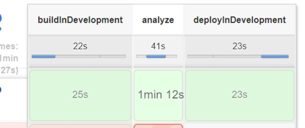 Cover image for Securing an OpenShift Container Image CI/CD Pipeline with Anchore