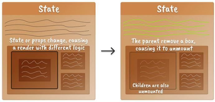 Duas caixas próximas uma da outra representando o modelo mental de um componente React desmontando um componente filho quando a lógica muda.  O componente a ser desmontado é mostrado com baixa opacidade à direita