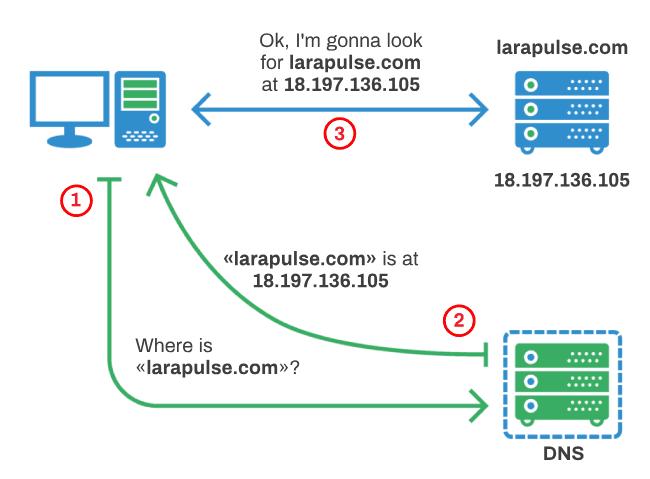 DNS request flow