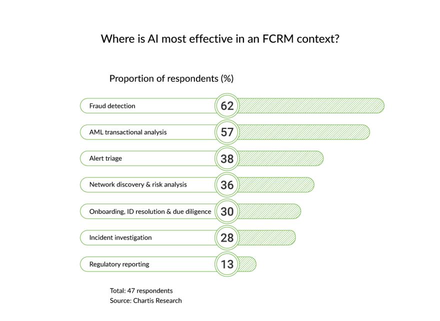 regtech-industry-fcrm-context
