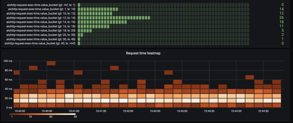 Cover image for Histogram of request time in Grafana with Telegraf