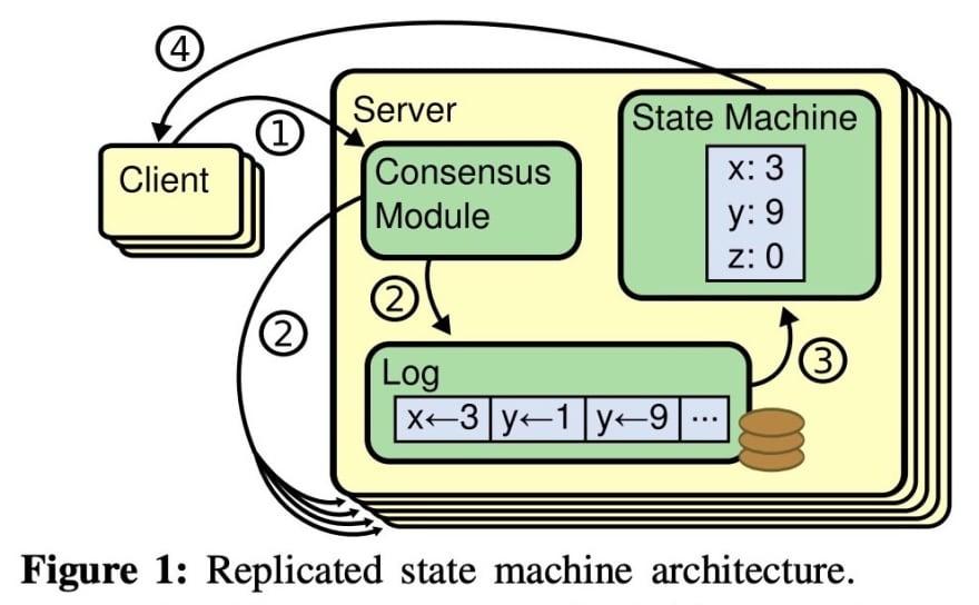 raft-replicated-state-machine-architecture