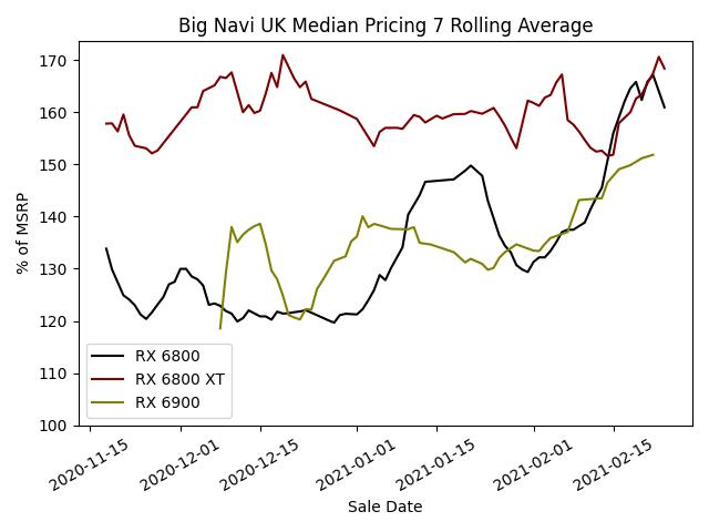 Big Navi Median Pricing - 7 Day Rolling Average