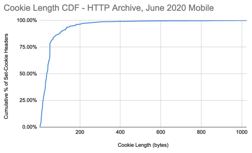 Distribution of Set-Cookie sizes