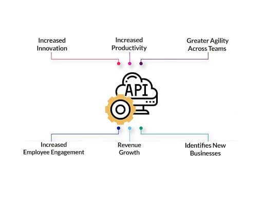 Business Benefits of API