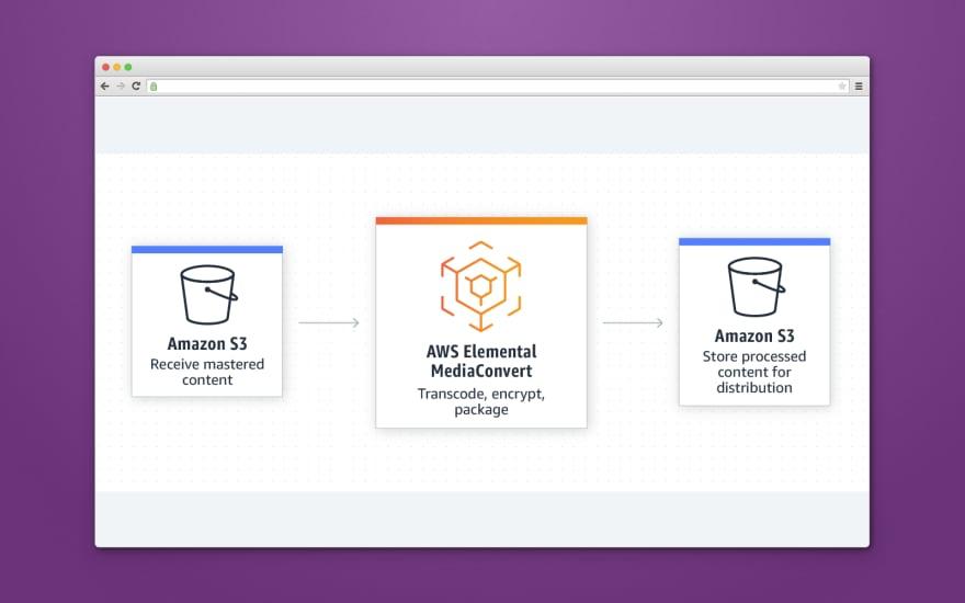 VoD processing using Amazon tools