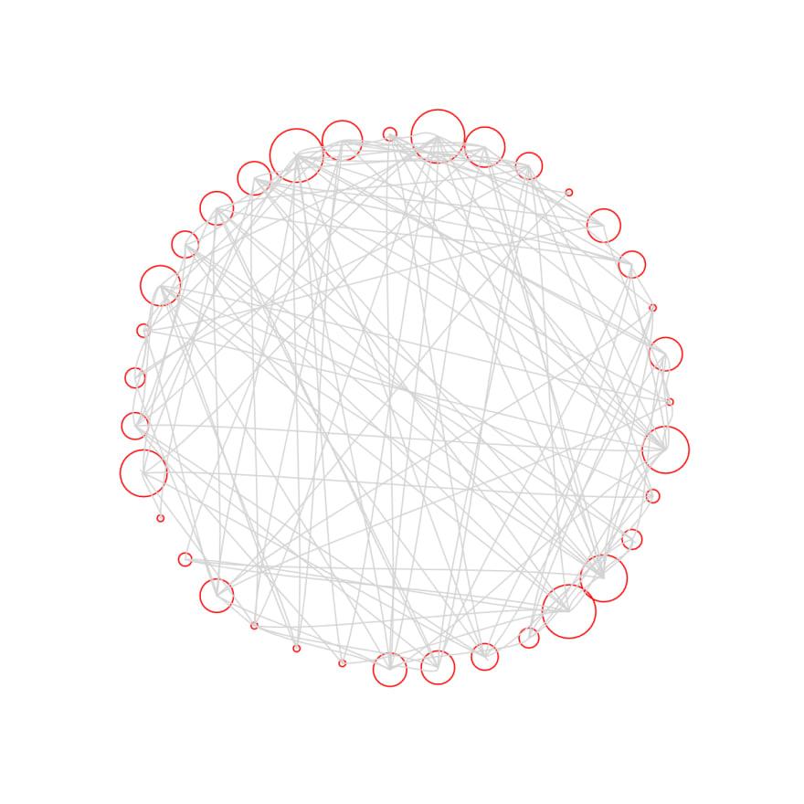Fake Data Visualization