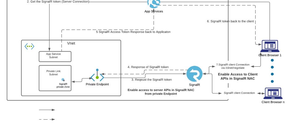 Cover image for Securing Azure SignalR +Azure App Service - Part 2